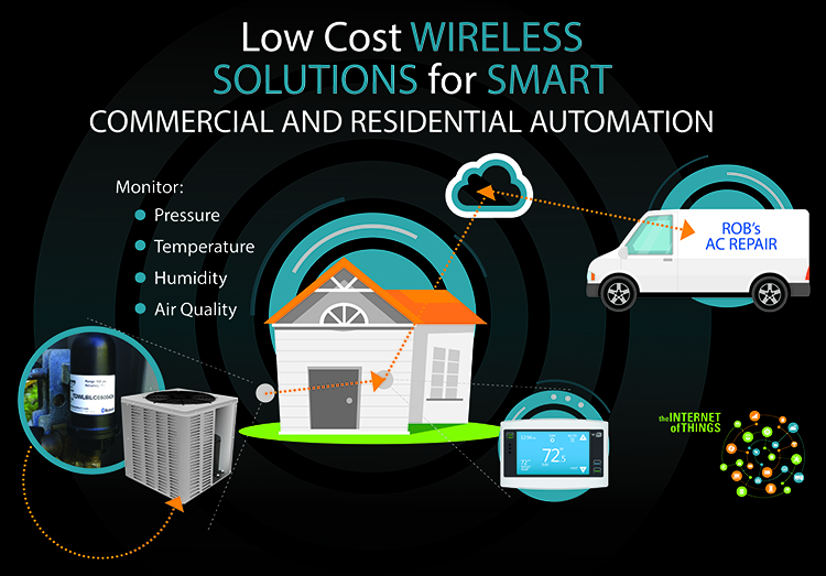 Low Cost Wireless Solution for Smart Commercial and Residential Automation